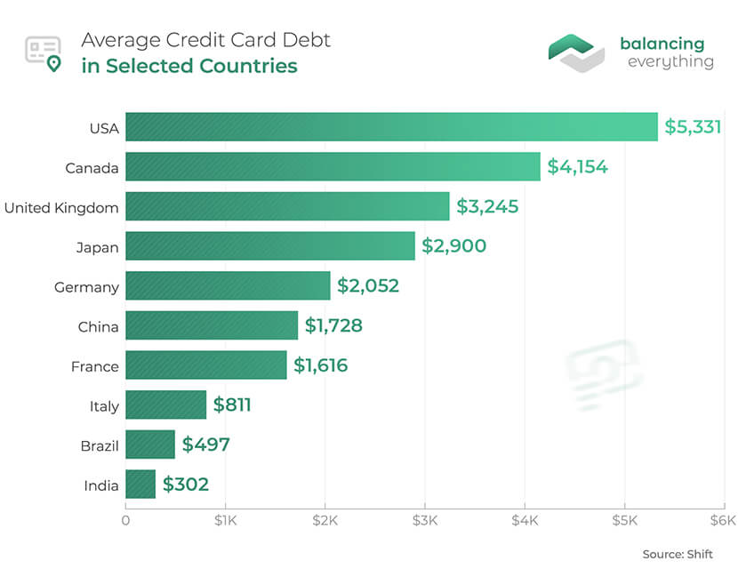 Average Credit Card Debt in Selected Countries
