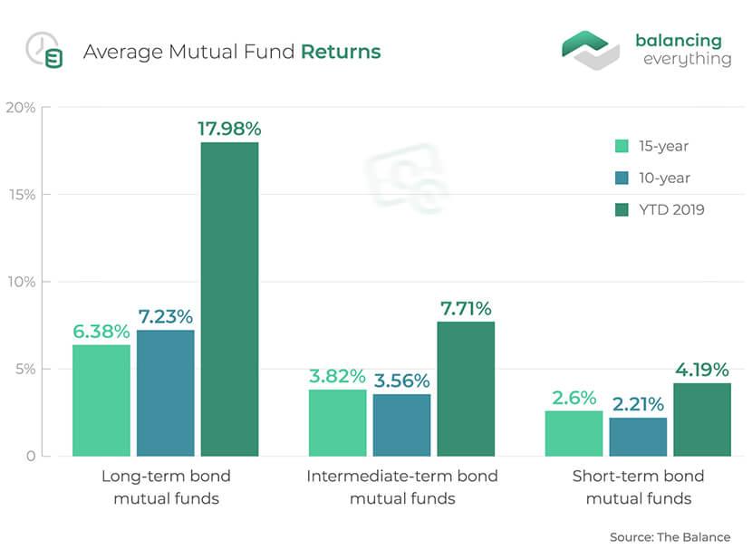 Average Mutual Fund Returns