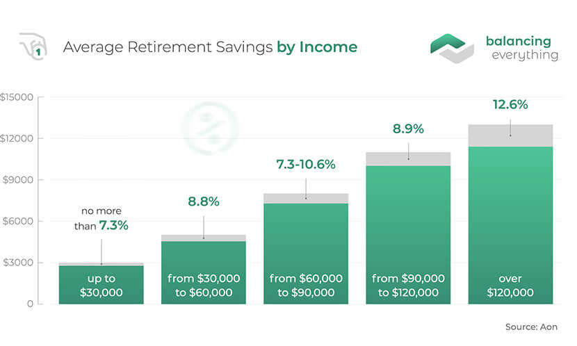 Average Retirement Savings by Income