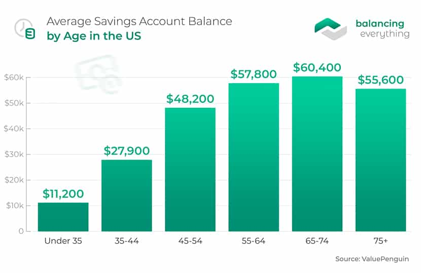 Average Savings Account Balance by Age in the US