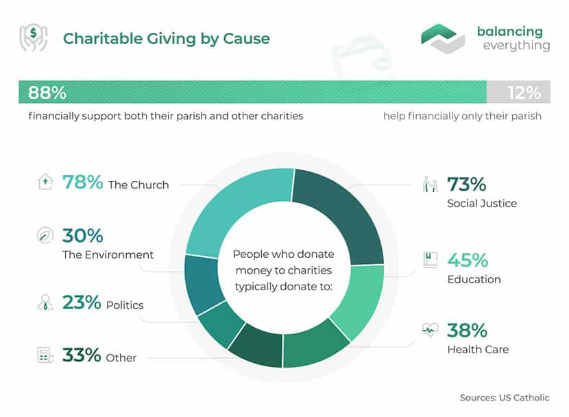 Charitable giving by cause