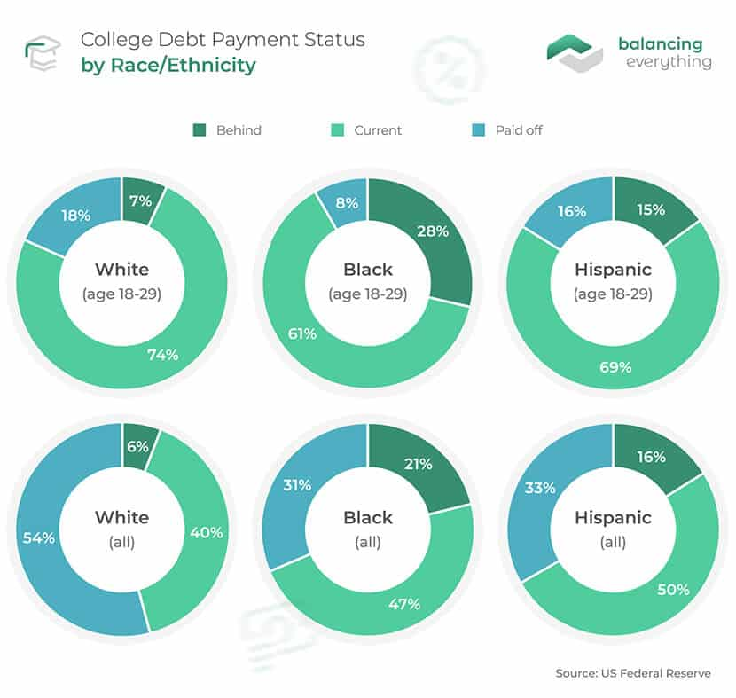College Debt Payment Status by Race Ethnicity