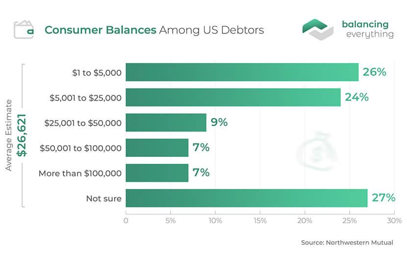 Consumer Balances Among US Debtors
