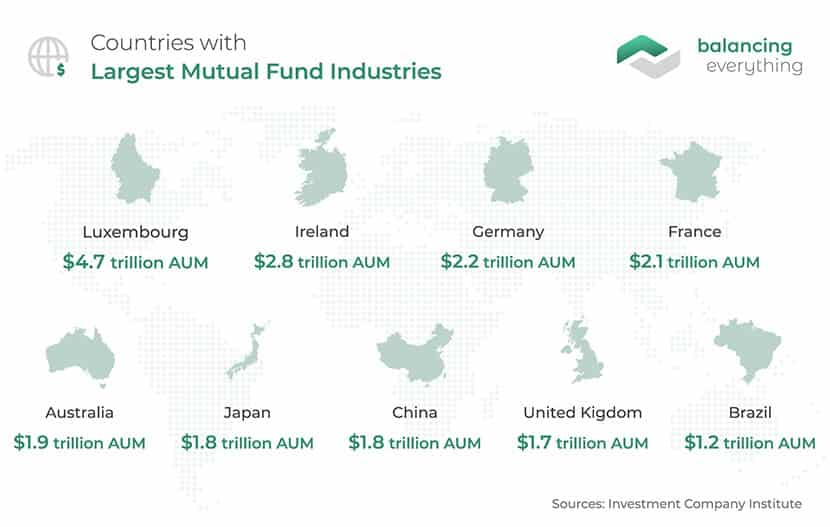 Countries with Largest Mutual Fund Industries