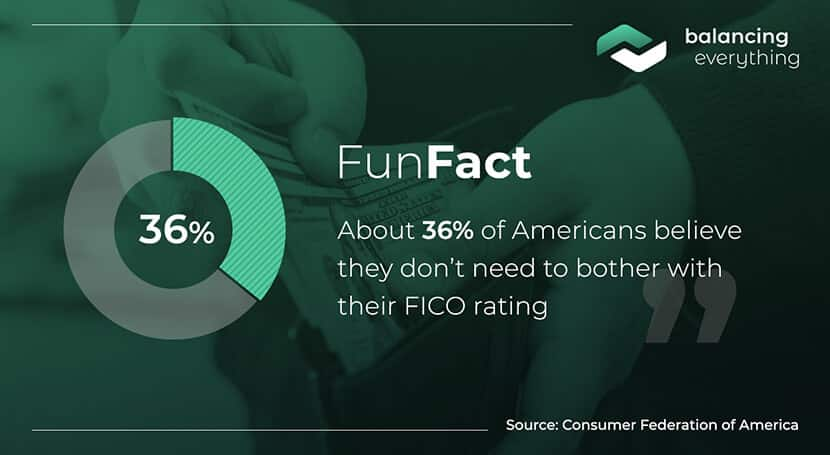 About 36% of Americans believe they don't need to bother with their FICO rating.