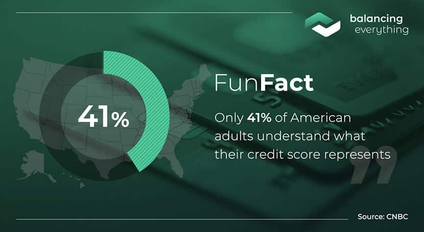 Only 41% of American adults understand what their credit score represents.