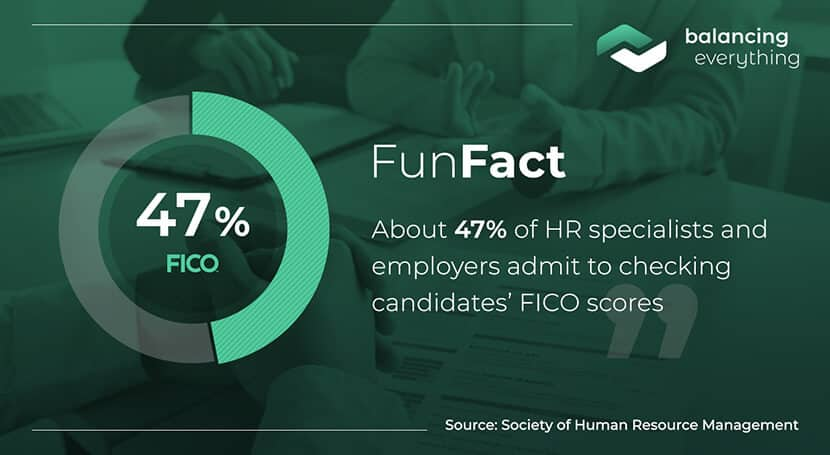 About 47% of HR specialists and employers admit to checking candidates' FICO scores.