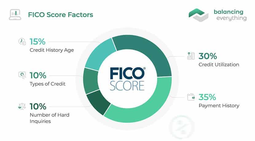 FICO score factors