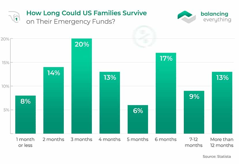 How Long Could US Families Survive on Their Emergency Funds