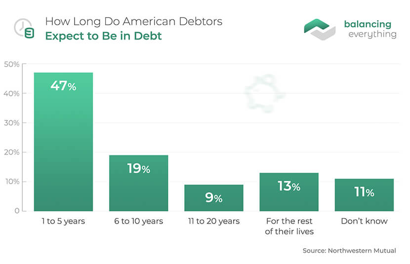 How Long Do American Debtors Expect to Be in Debt