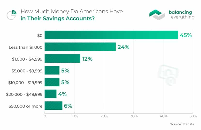 How Much Money Do Americans Have in Their Savings Accounts