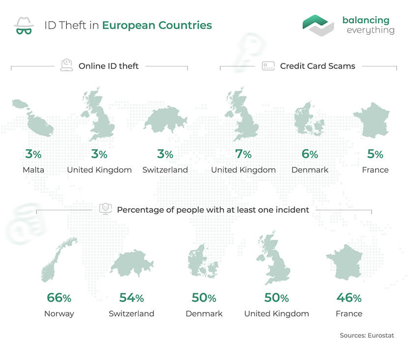 ID Theft in European Countries