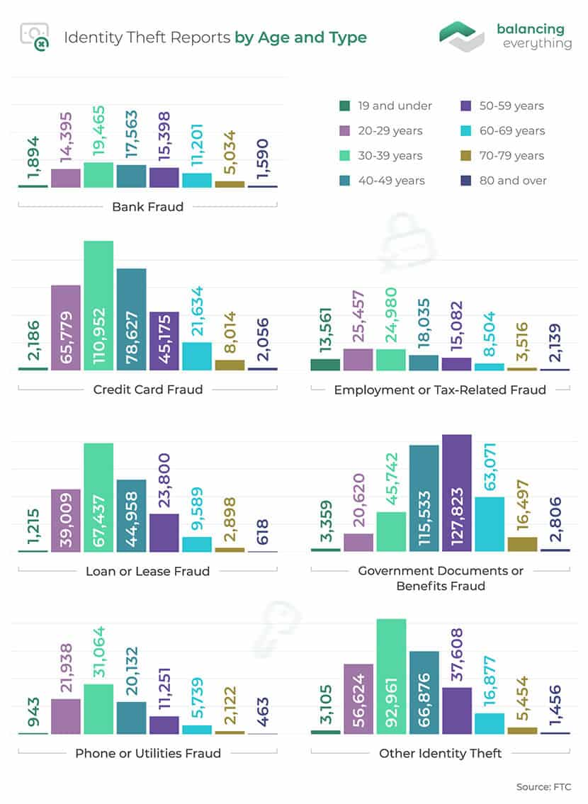 Identity Theft Reports by Age and Type