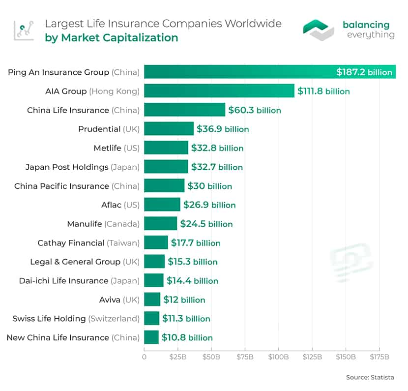 Largest Life Insurance Companies Worldwide By Market Capitalization