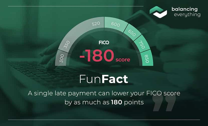 A single late payment can lower your FICO score by as much as 180 points.