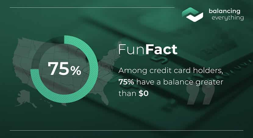 Among credit card holders, 75% have a balance greater than $0.