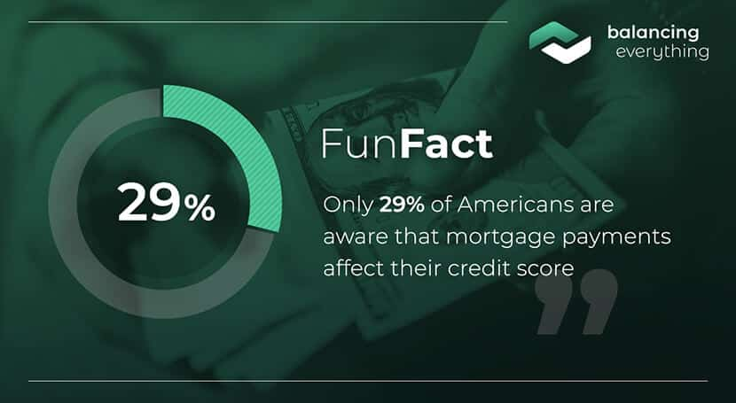 Only 29% of Americans were aware that mortgage payments affect their credit score.
