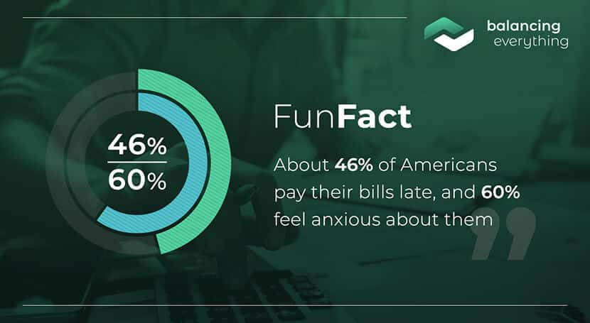About 46% of Americans pay their bills late, and 60% feel anxious about them.