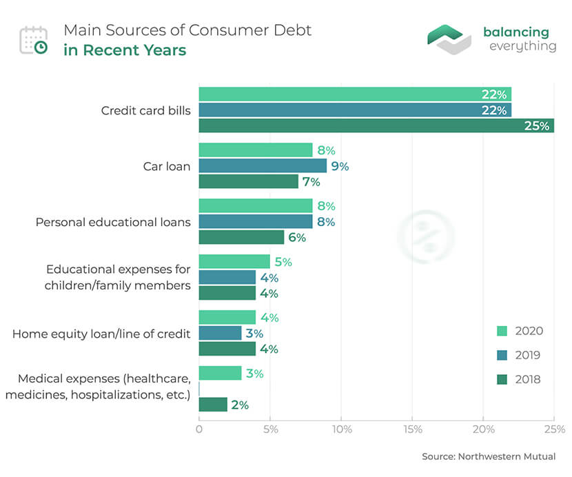 Main Sources of Consumer Debt in Recent Years