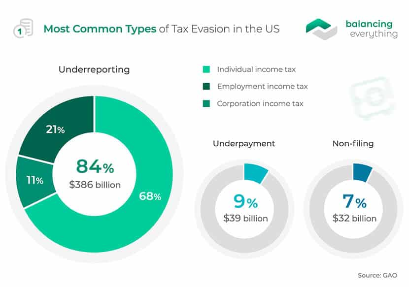 Most Common Types of Tax Evasion in the US