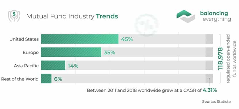 Mutual Fund Industry Trends