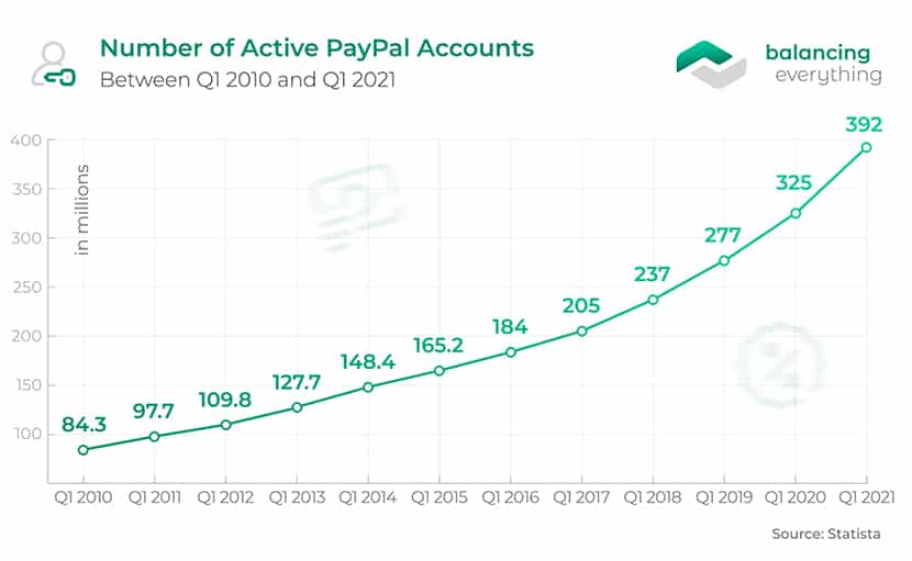 Number of Active PayPal Accounts Between Q1 2010 and Q1 2021