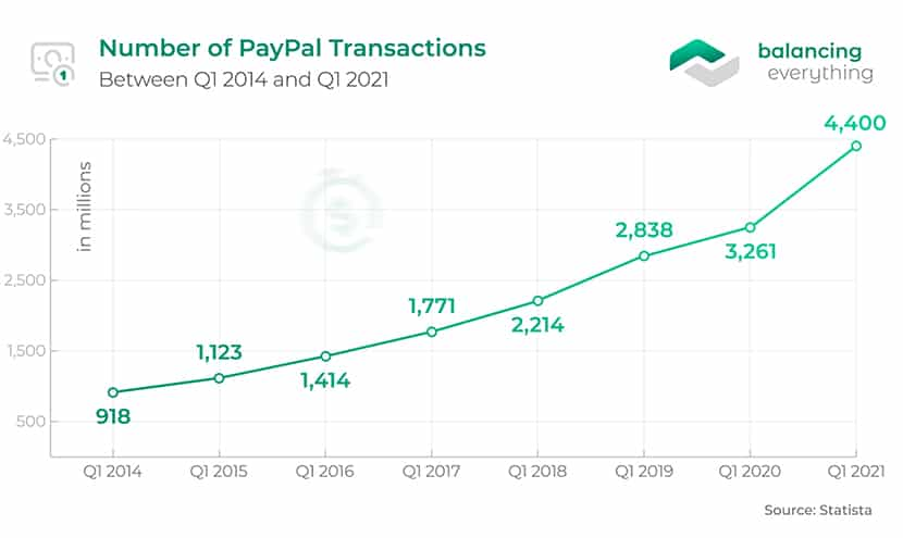 Number of PayPal Transactions Between Q1 2014 and Q1 2021