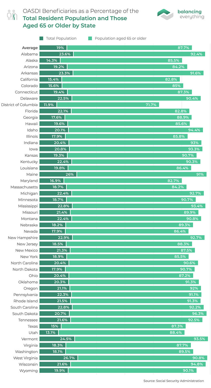 OASDI Beneficiaries as a Percentage of the Total Resident Population and Those Aged 65 or Older by State