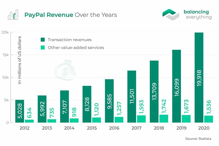 PayPal Revenue Over the Years