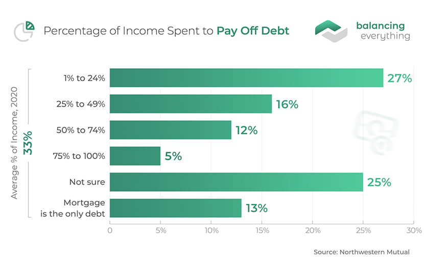 Percentage of Income Spent to Pay Off Debt