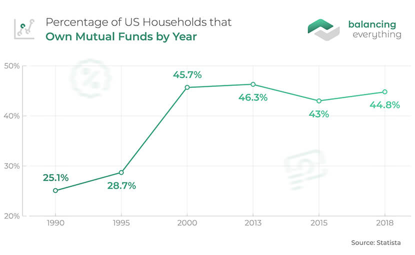 Percentage of US Households That Own Mutual Funds by Year