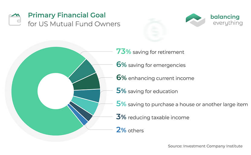 Primary Financial Goal for US Mutual Fund Owners