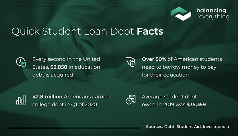 Quick Student Loan Debt Facts