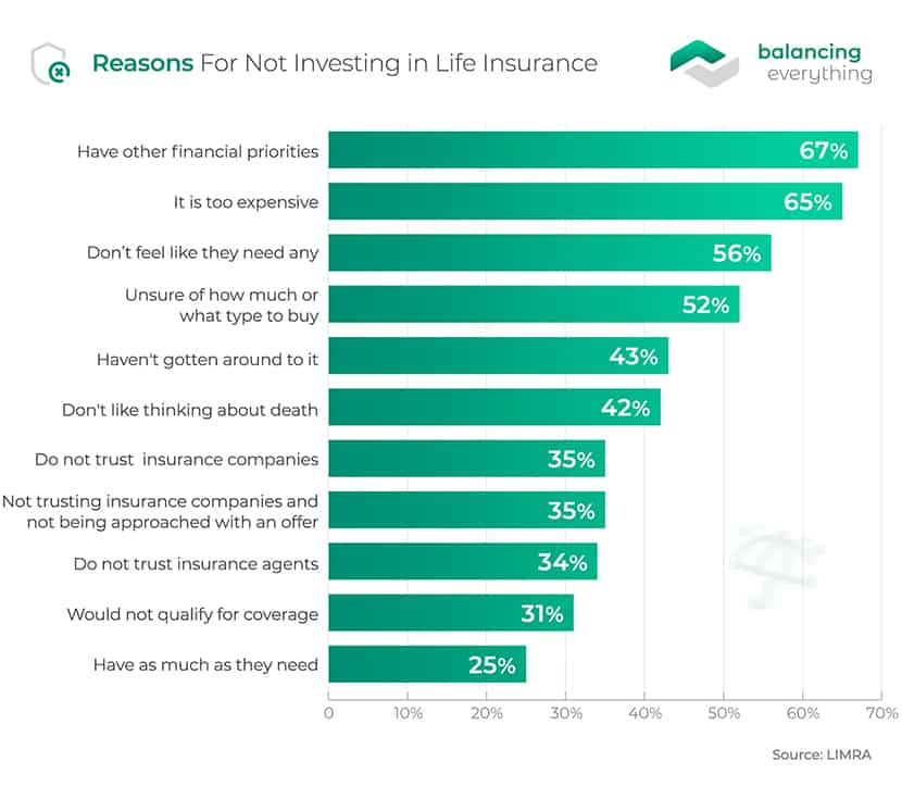 Reasons For Not Investing in Life Insurance