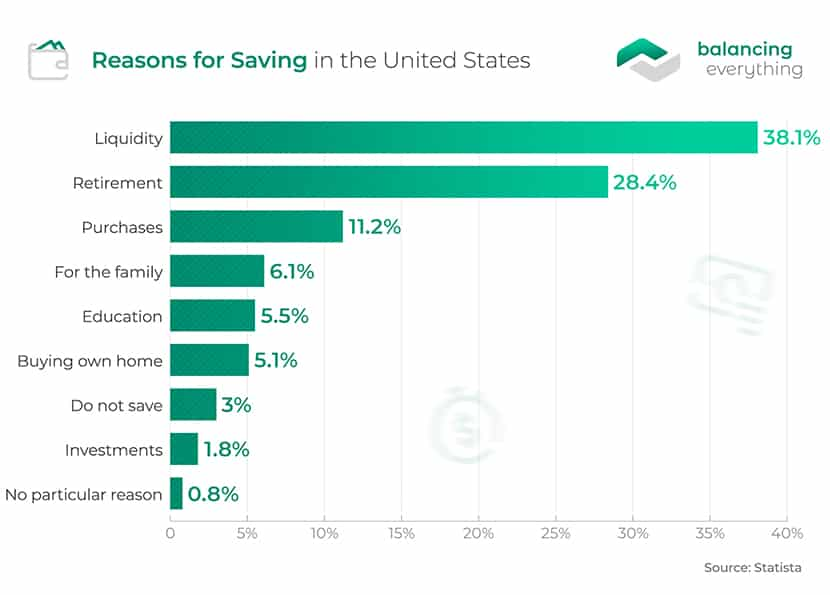 Reasons for Saving in the United States