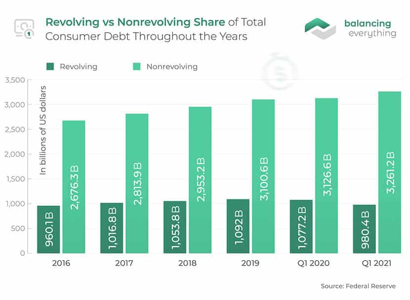 Revolving vs Nonrevolving Share of Total Consumer Debt Throughout the Years