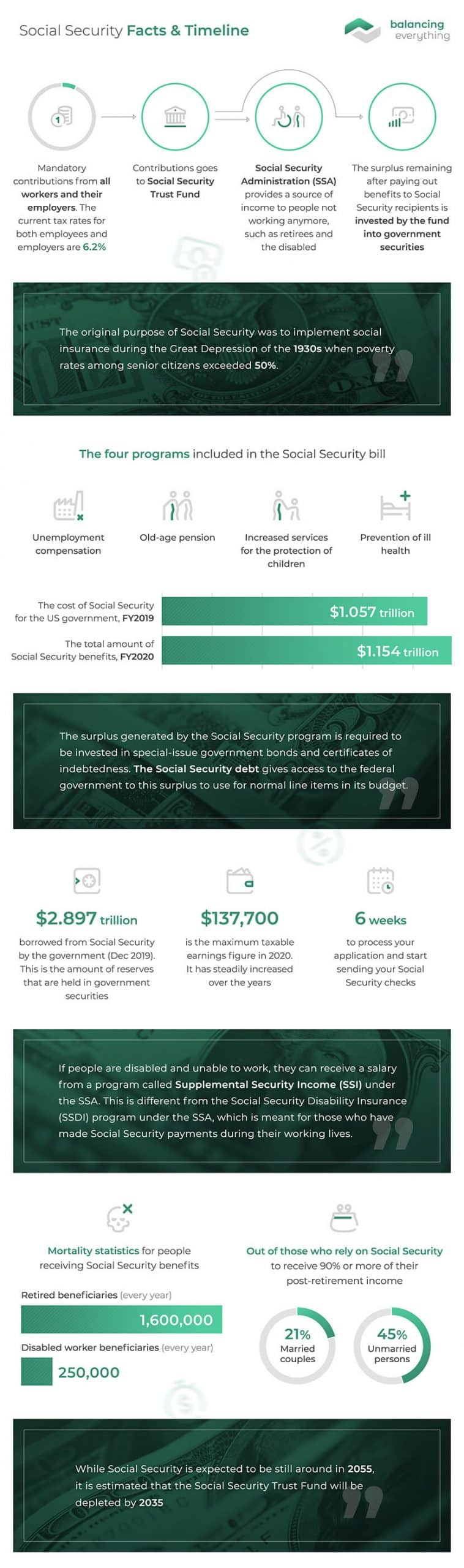 Social Security Facts & Timeline