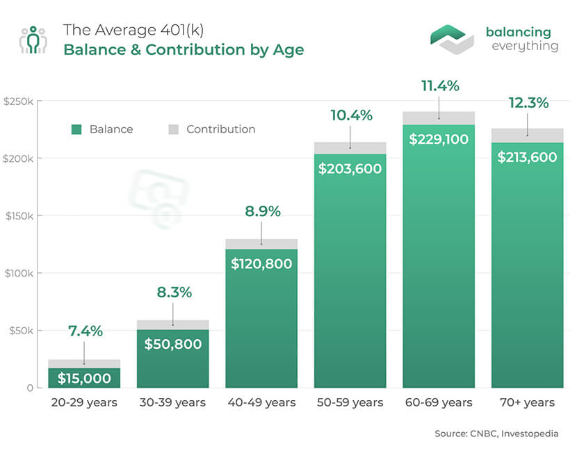 The Average 401(k) Balance & Contribution by Age
