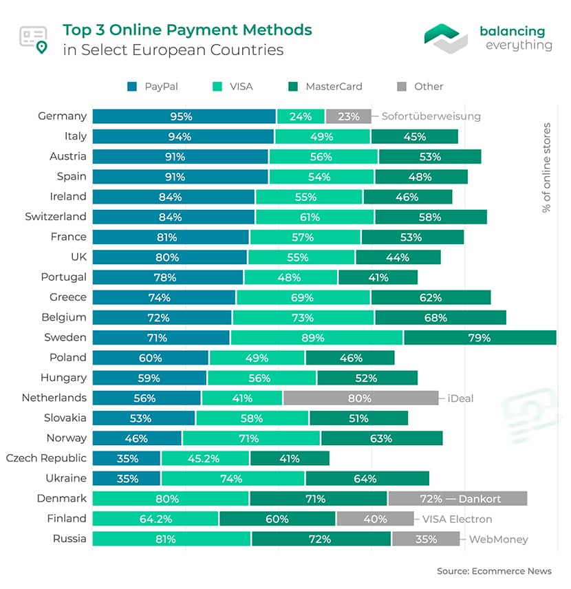Top 3 Online Payment Methods in Selected European Countries