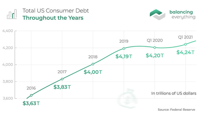 Total US Consumer Debt Throughout the Years