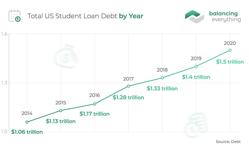 Total US Student Loan Debt by Year