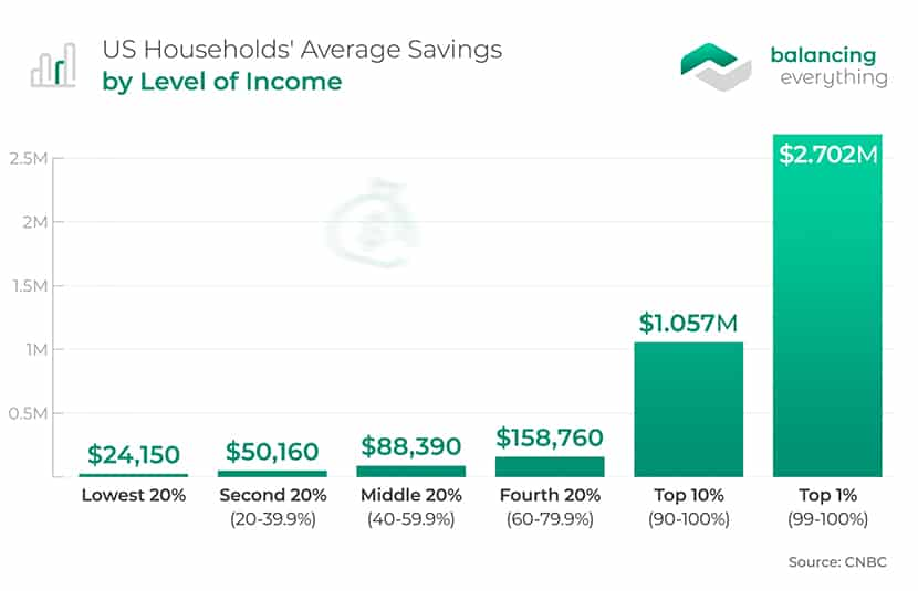 US Households' Average Savings by Level of Income