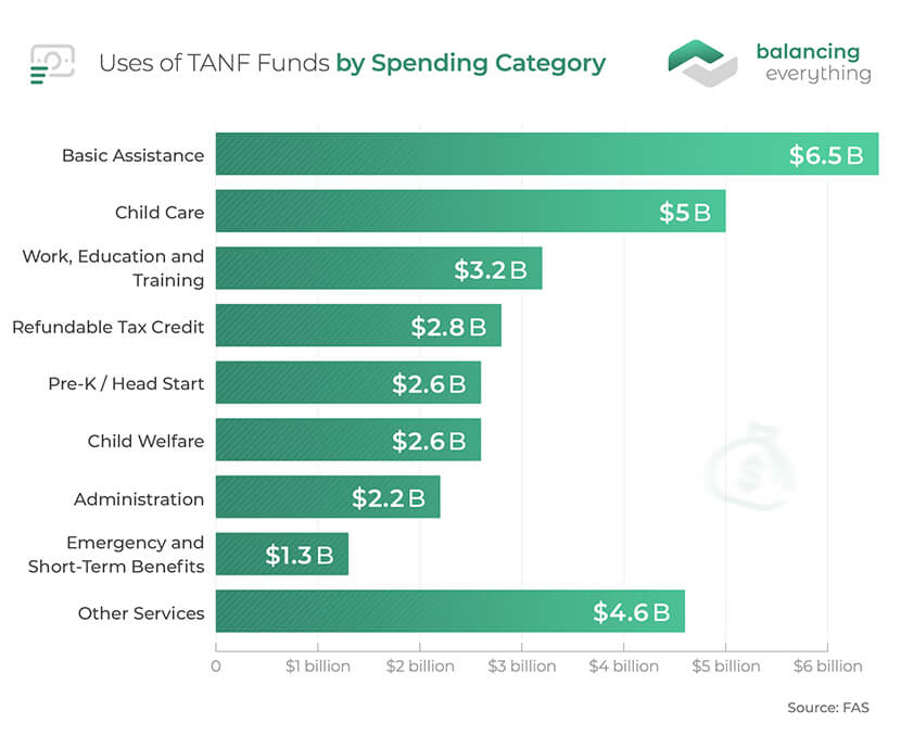 Uses of TANF Funds by Spending Categorye