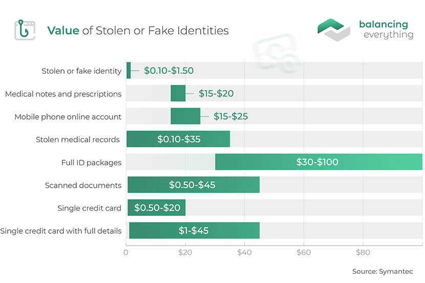 Value of Stolen or Fake Identities