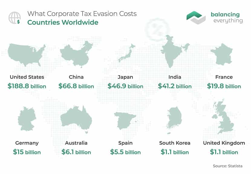 What Corporate Tax Evasion Costs Countries Worldwide