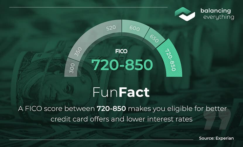 A FICO score between 720-850 makes you eligible for better credit card offers and lower interest rates.