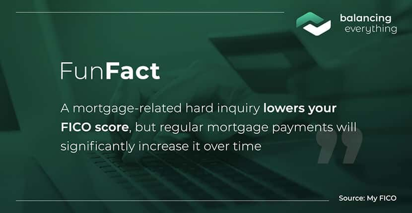 A mortgage-related hard inquiry lowers your FICO score, but regular mortgage payments will significantly increase it over time.