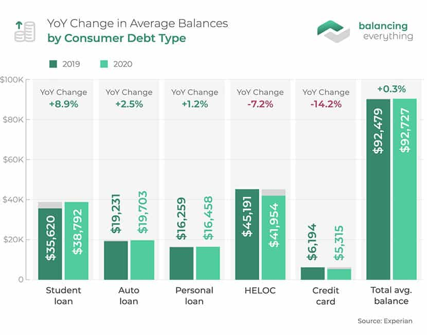 YoY Change in Average Balances by Consumer Debt Type