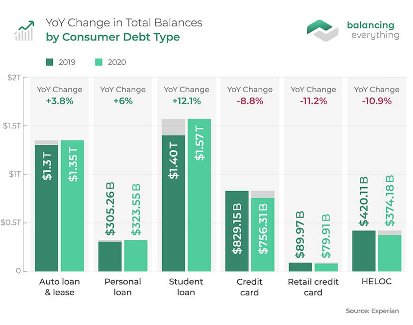 YoY Change in Total Balances by Consumer Debt Type