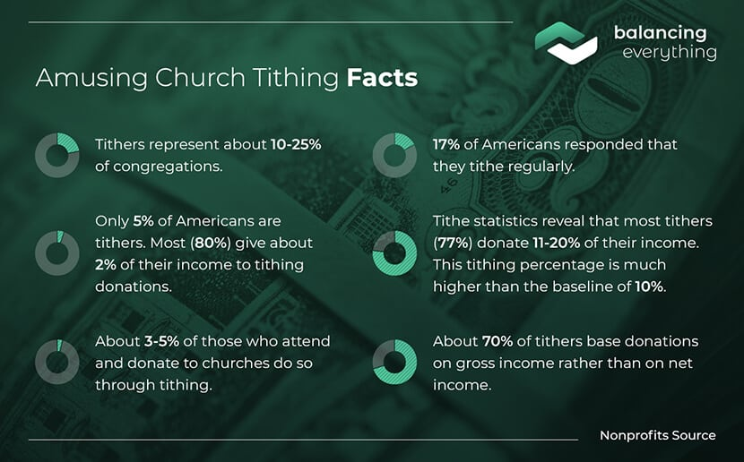 Amusing church tithing facts